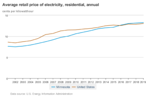 Energy Rates